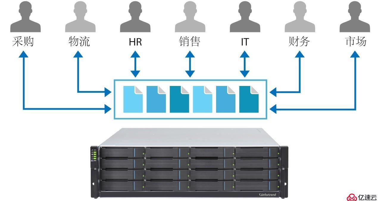 Infortrend办公共享存储:集中管理,便捷易用