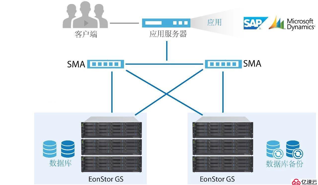 900K IOPS+对称双活,GS统一存储是数据库的理想存储