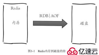 redi+keepalive 简单介绍