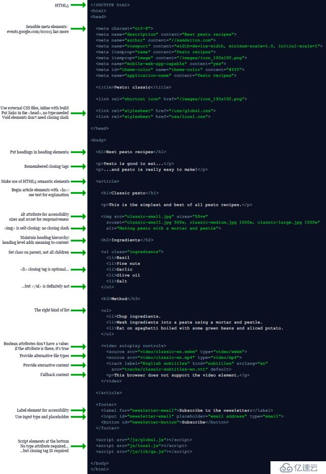 你不可不知的HTML优化技巧