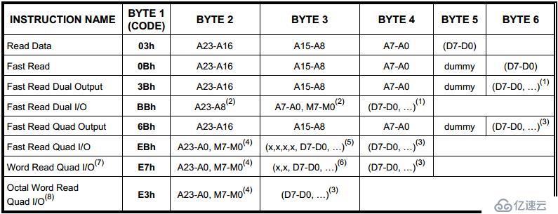 FPGA设计——SPI Flash启动之MC8051设计