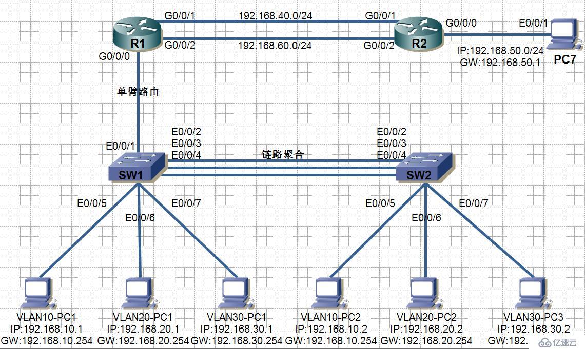 华为网络设备的基本配置