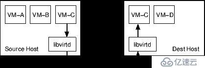 KVM虚拟机迁移原理分析