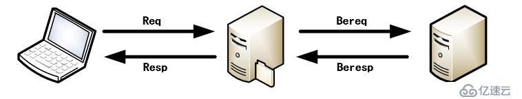 Varnish基础配置实现动静分离web站点