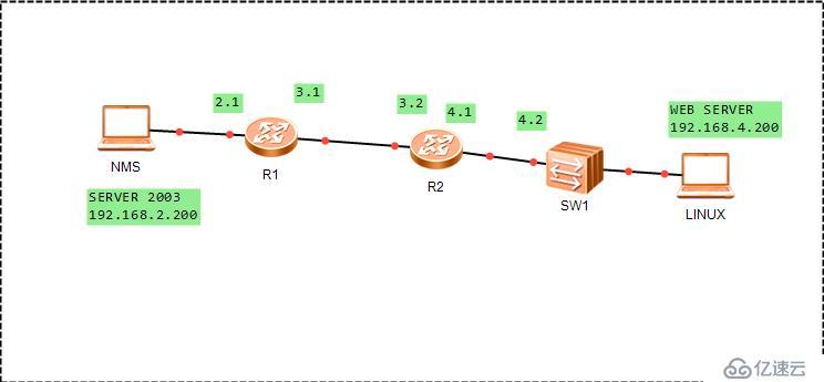 snmp 通信线路管理简介与实践
