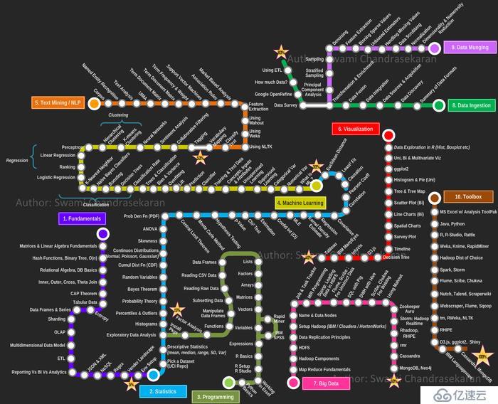 大数据学习内容有哪些?大数据学习路线图