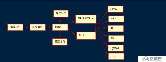 从语言层次的角度看为什么要精通C语言