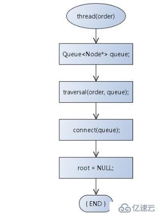 数据结构(十四)——二叉树