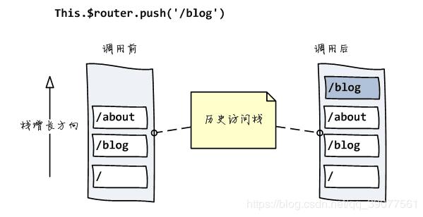 vue-router的两种模式的区别