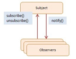 如何正确的使用Node.js事件