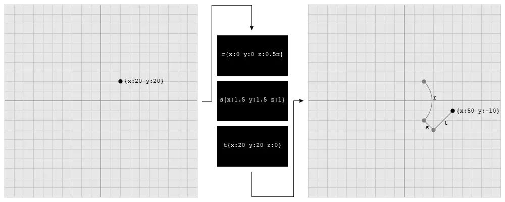 怎么在Three.js中使用矩阵和向量