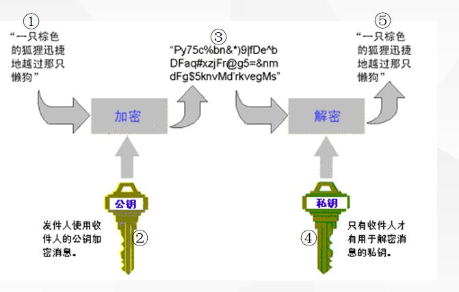 HTTPS加密的重要性来确保客户信息安全
