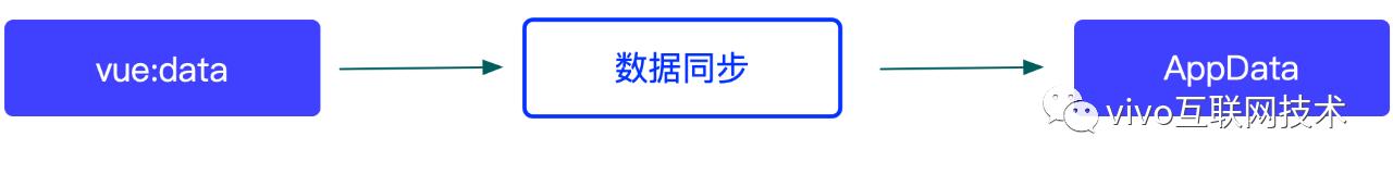 vivo悟空活动中台 - 微组件多端探索