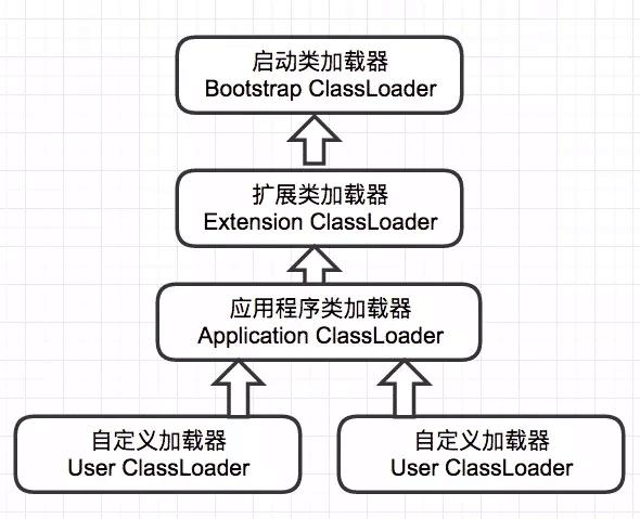 JVM类的运行机制是什么