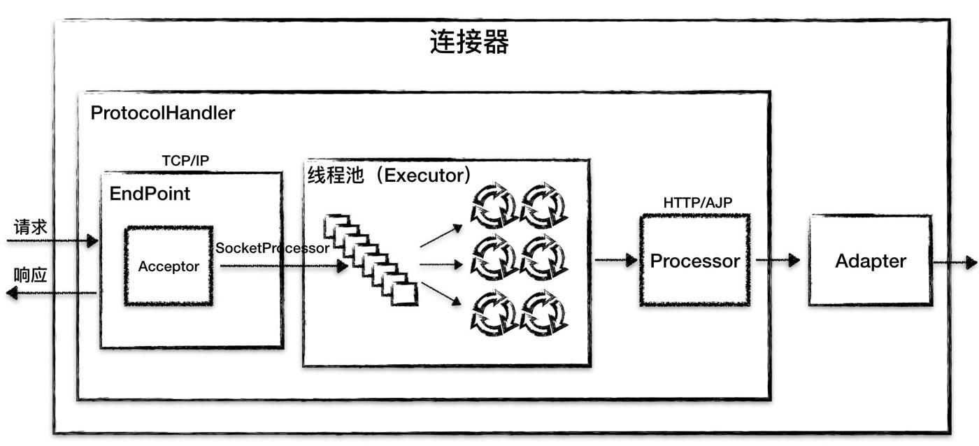 Tomcat架构的原理是什么