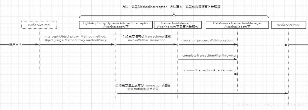 Spring框架中注解配置事务控制的示例分析