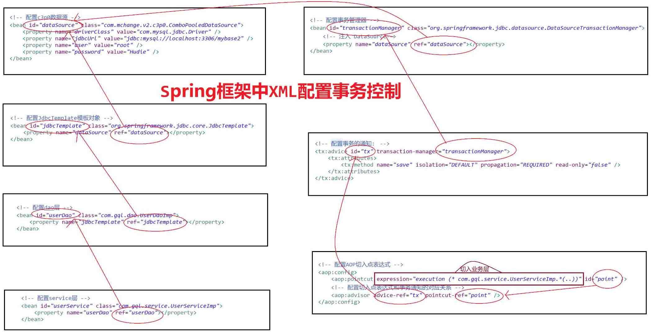 Spring框架中XML配置事务控制的示例分析